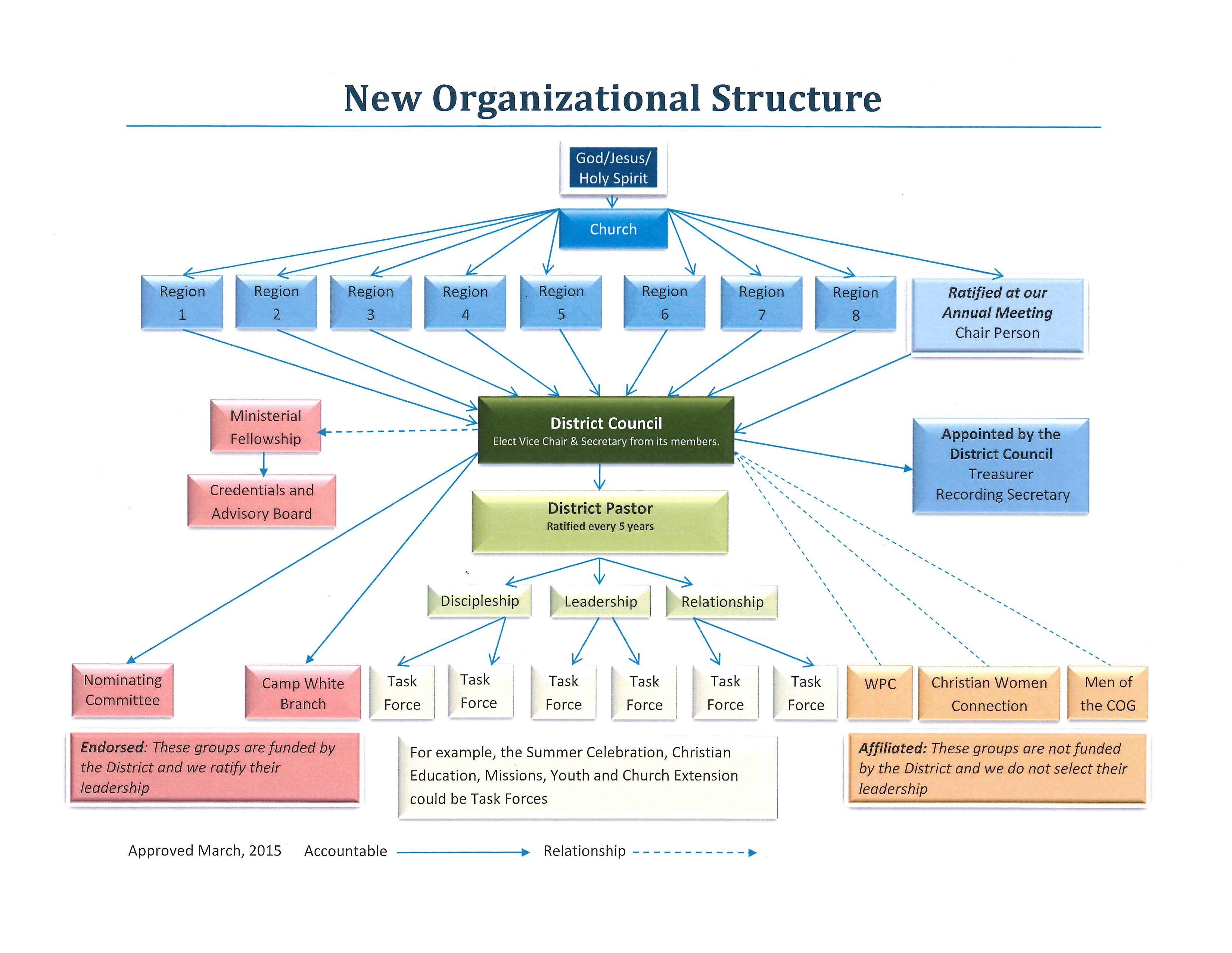 Organizational Structure/Flow Chart - Association of the Churches ...