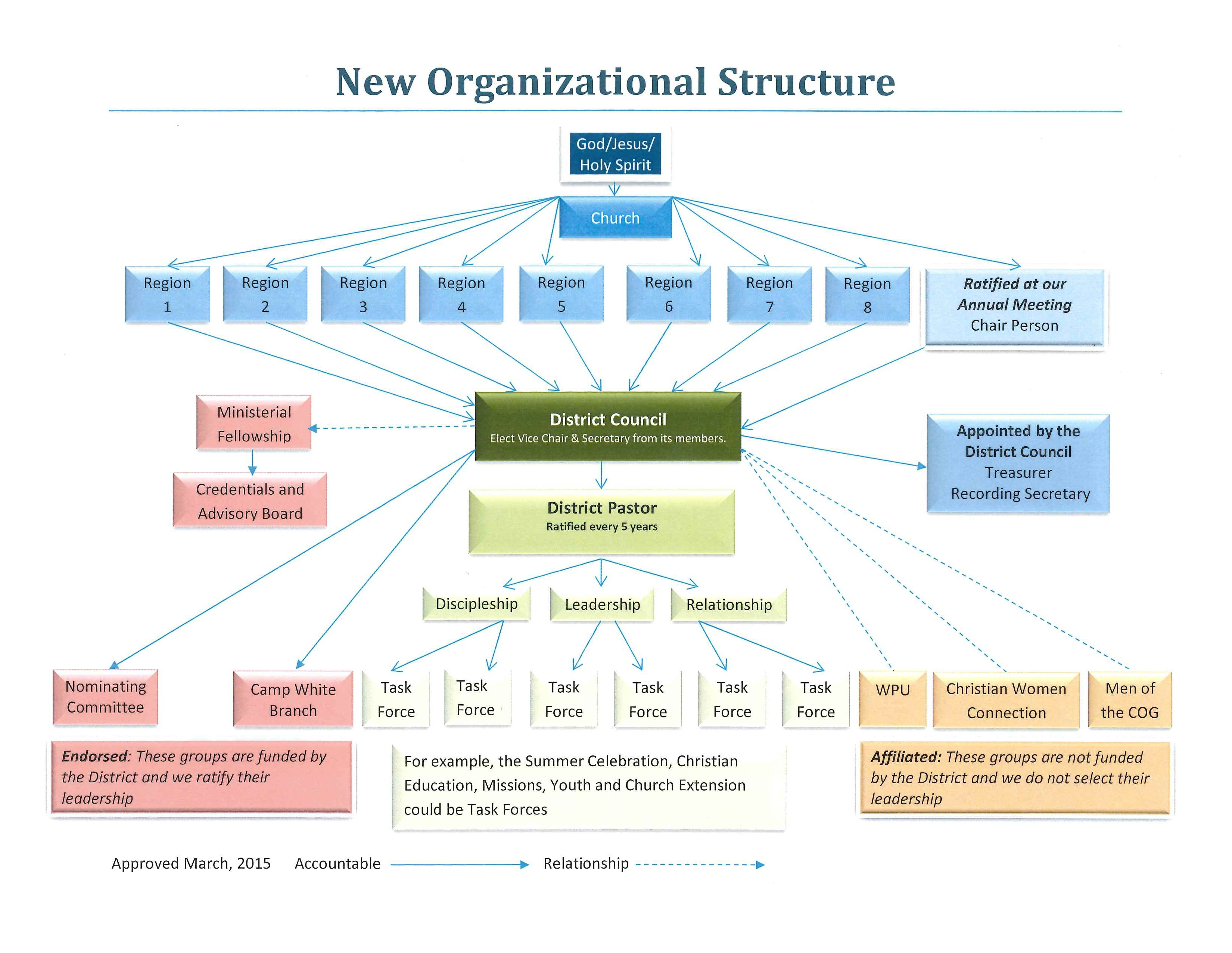 Organizational Structure Flow Chart Association Of The